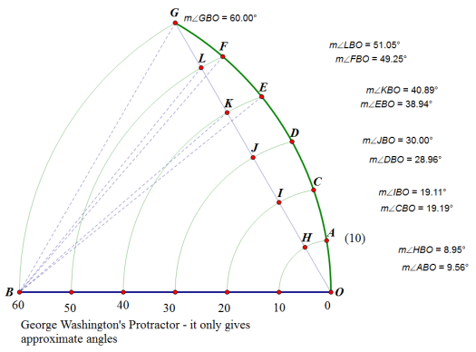 george-washingtons-protractor