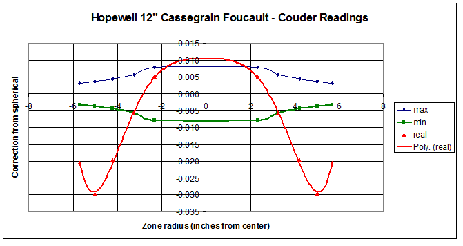 my graph of 12 inch cass readings