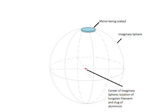 imaginary sphere for aluminization