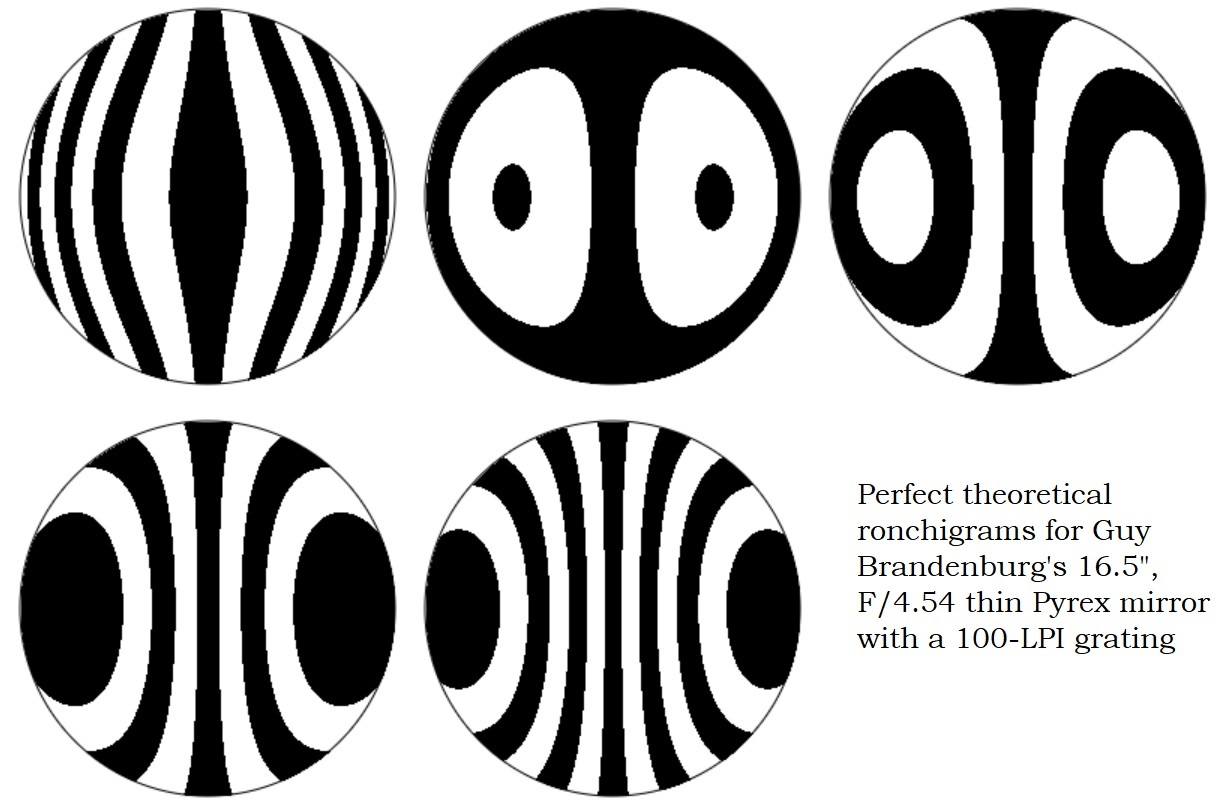 perfect theoretical ronchigrams for guy's 42 cm mirror
